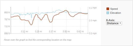 GaiaGPS hiking data @ Hayman Falls