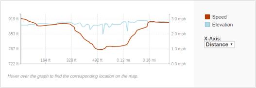 GaiaGPS hiking data @ Kremlin Falls