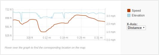 GaiaGPS hiking data @ Wequiock Falls