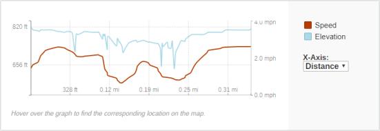GaiaGPS hiking data @ Fonferek Falls