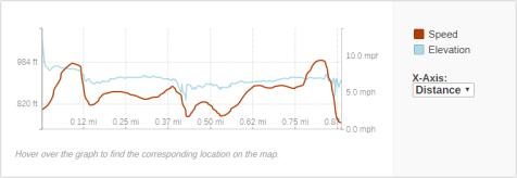 GaiaGPS hiking data @ Big Eddy Falls