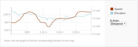 GaiaGPS hiking data @ Horseshoe Falls