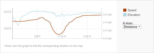 GaiaGPS hiking data @ Washburn Falls