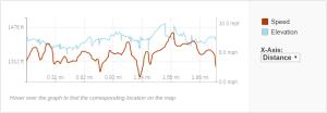 GaiaGPS hiking data @ Rouse Falls