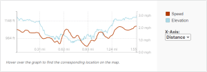 GaiaGPS hiking data @ Secret Falls