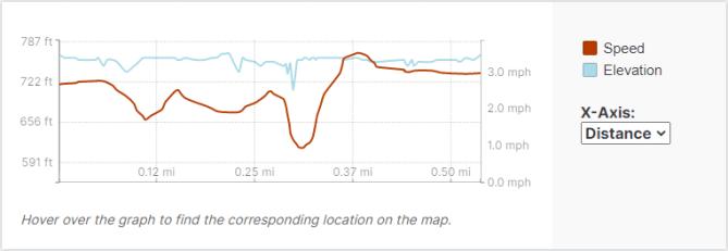 GaiaGPS hiking data @ Amundson Park Falls