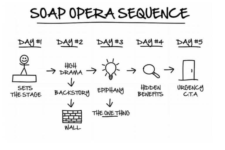 Soap Opera Sequence - DotCom Secrets