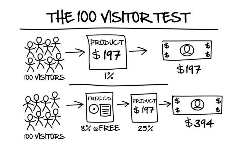 The 100 Visitor Test - DotCom Secrets Review