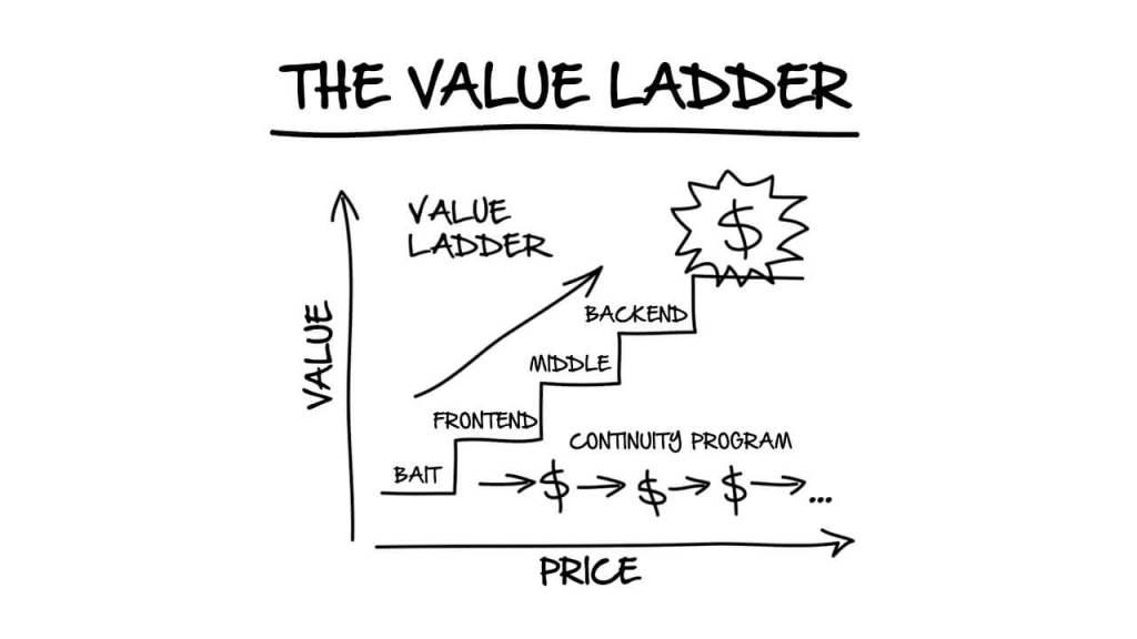 The Value Ladder - DotCom Secrets Review 2019
