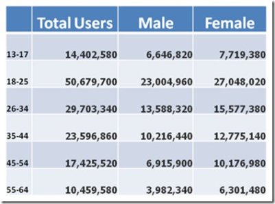 facebook-users-by-age-2011