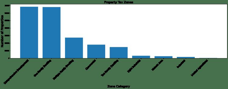 Python real estate chart