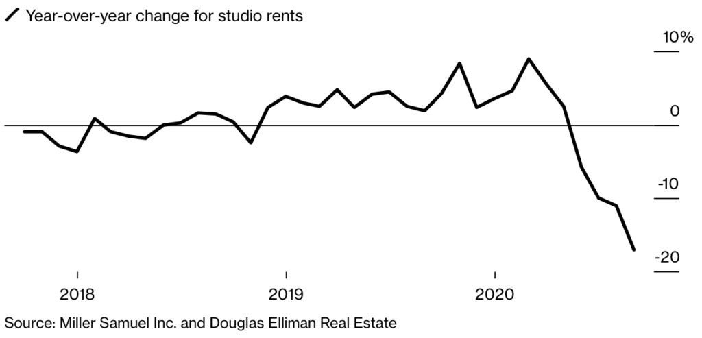 Rentals New York 2020