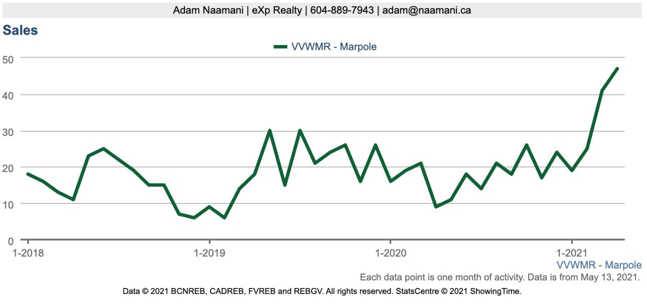 Marpole April Stats