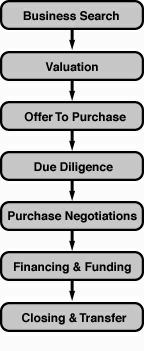Concierge business brokerage and business valuation services to exceptional Dallas - Fort Worth business owners