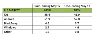 Kantar Worldpanel has released a new report highlighting U.S. smartphone sales over the March-May period