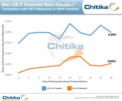 OS X Yosemite Developer Activity Nearly 4X that of Mavericks