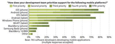 Mobile App Developer Priorities