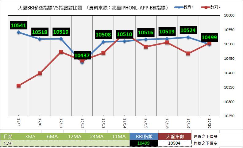 12/20 盤後指標:BBI指數10499多空交叉激戰/散戶小臺籌碼與大盤方向恢復對立 進入交叉點 – Fundasu