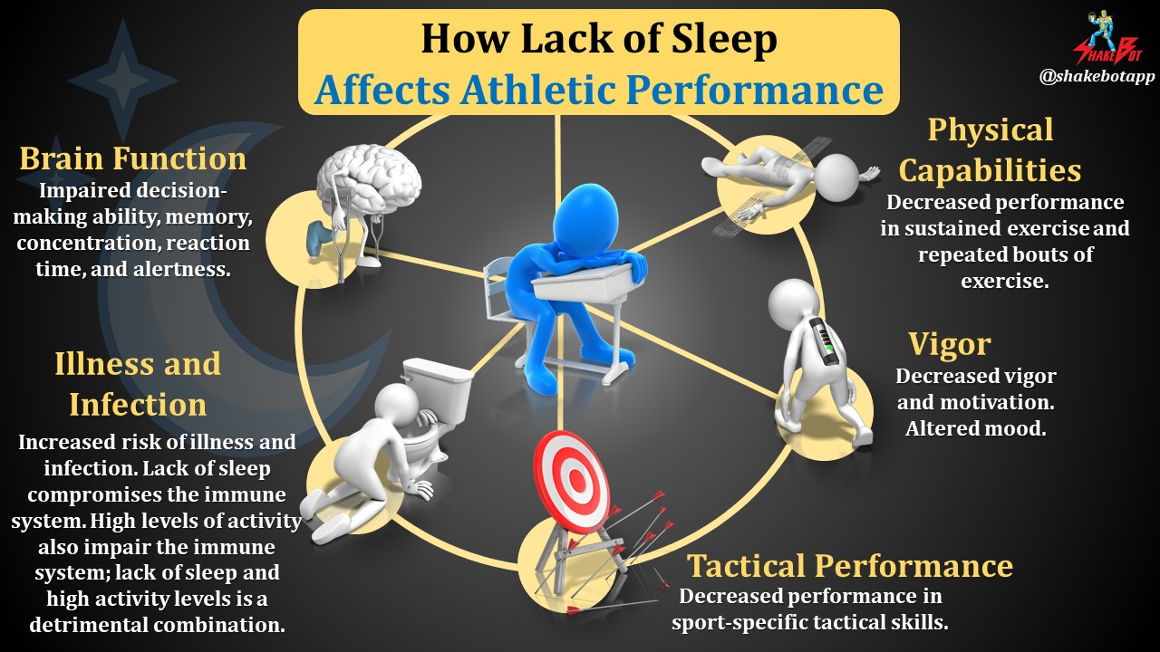 How Lack of Sleep Affects Athletic Performance