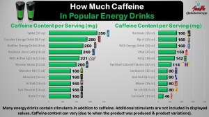 Caffeine Content in Popular Energy Drinks