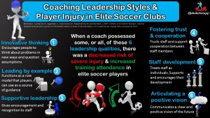 Leadership and Coaching Styles Are Associated with Injury Rates and Player Availability