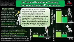 In-Season Resistance Training Matters: How Often Professional Athletes Train Affects Their Training Adaptations