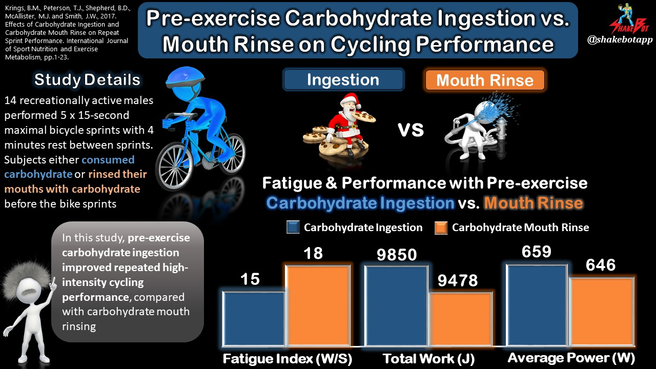 Pre-exercise Carbohydrate Ingestion is More Effective than Mouth Rinse in Repeated High-Intensity Cycling Exercise