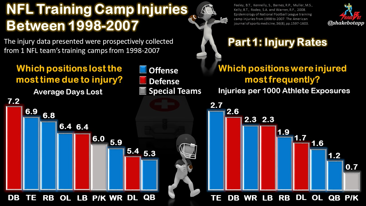 NFL Training Camp Injuries Series: Part 1 – Injury Rates