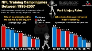 NFL Training Camp Injuries Series: Part 1 – Injury Rates