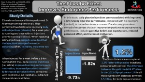 Believe it and Reap the Benefits: Placebo Injections Improve Running Performance