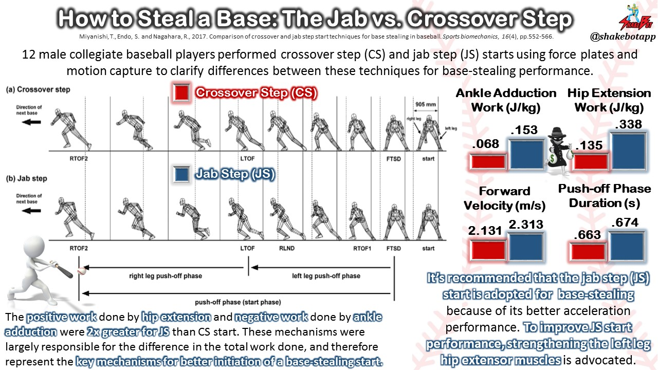 Increase Your Odds of Becoming a Successful Base-Stealer by Using the Jab Step Technique