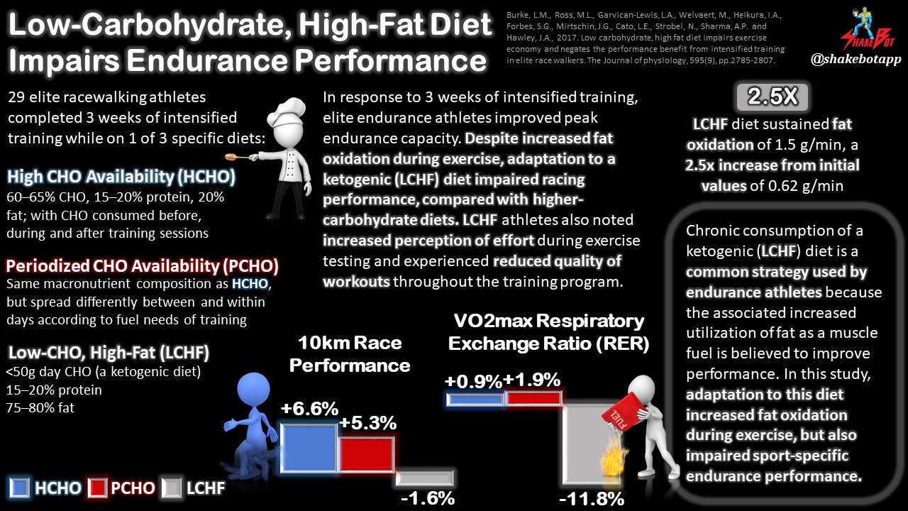 Ketogenic Diet Increases Fat Oxidation During Endurance Exercise, but Also Impairs Performance
