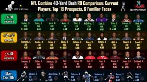 NFL Combine RB Comparison: The 40-Yard Dash