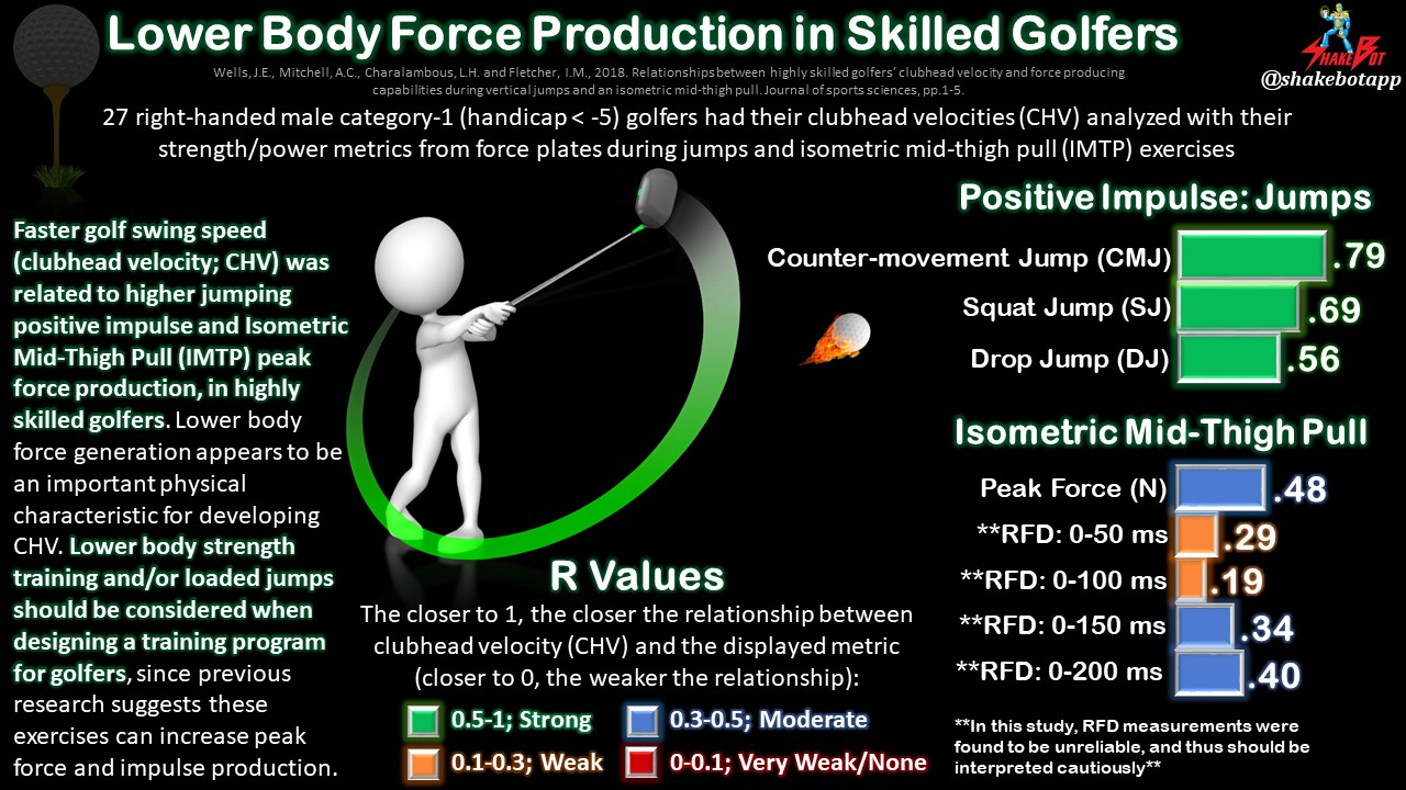 Lower Body Force Production Capabilities Related to Clubhead Velocity in Highly Skilled Golfers