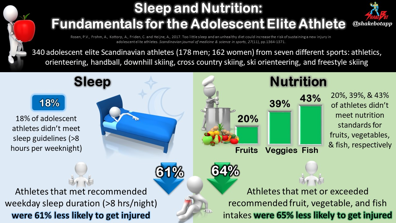 Sleeping and Eating a Healthy Diet Reduced Injury Risk in Adolescent Athletes