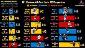 NFL Combine WR Comparison: The 40-yard Dash