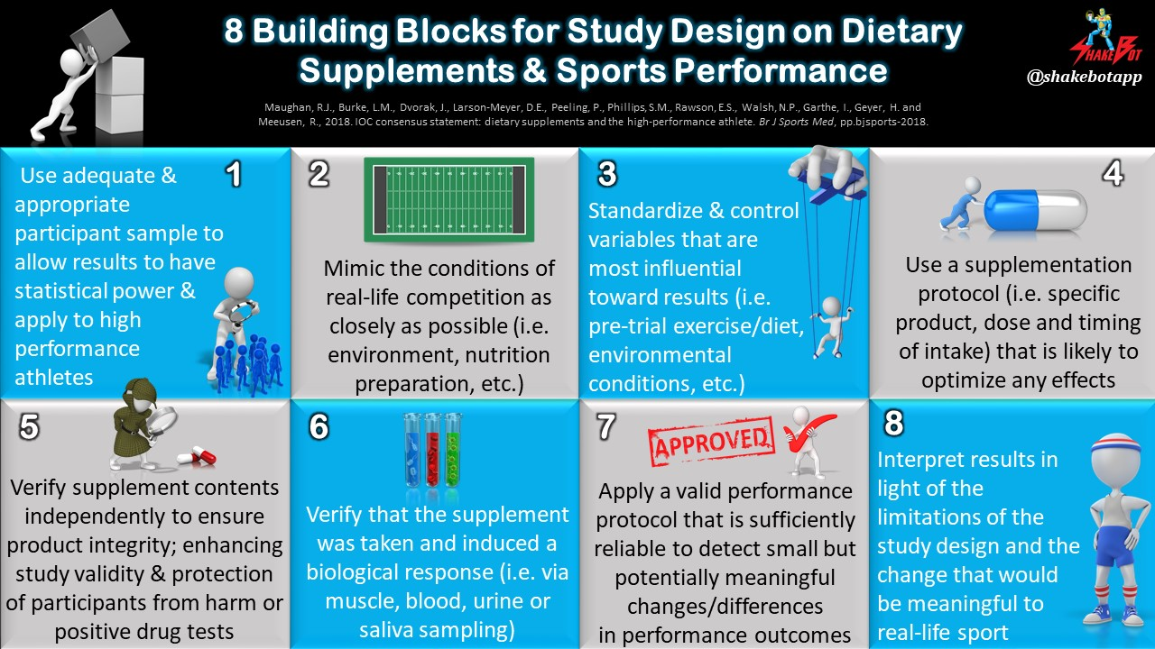 8 Things that Researchers Should Consider when Designing a Study Investigating Supplements and Athletic Performance