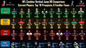 NFL Combine RB Comparison: Vertical Jump