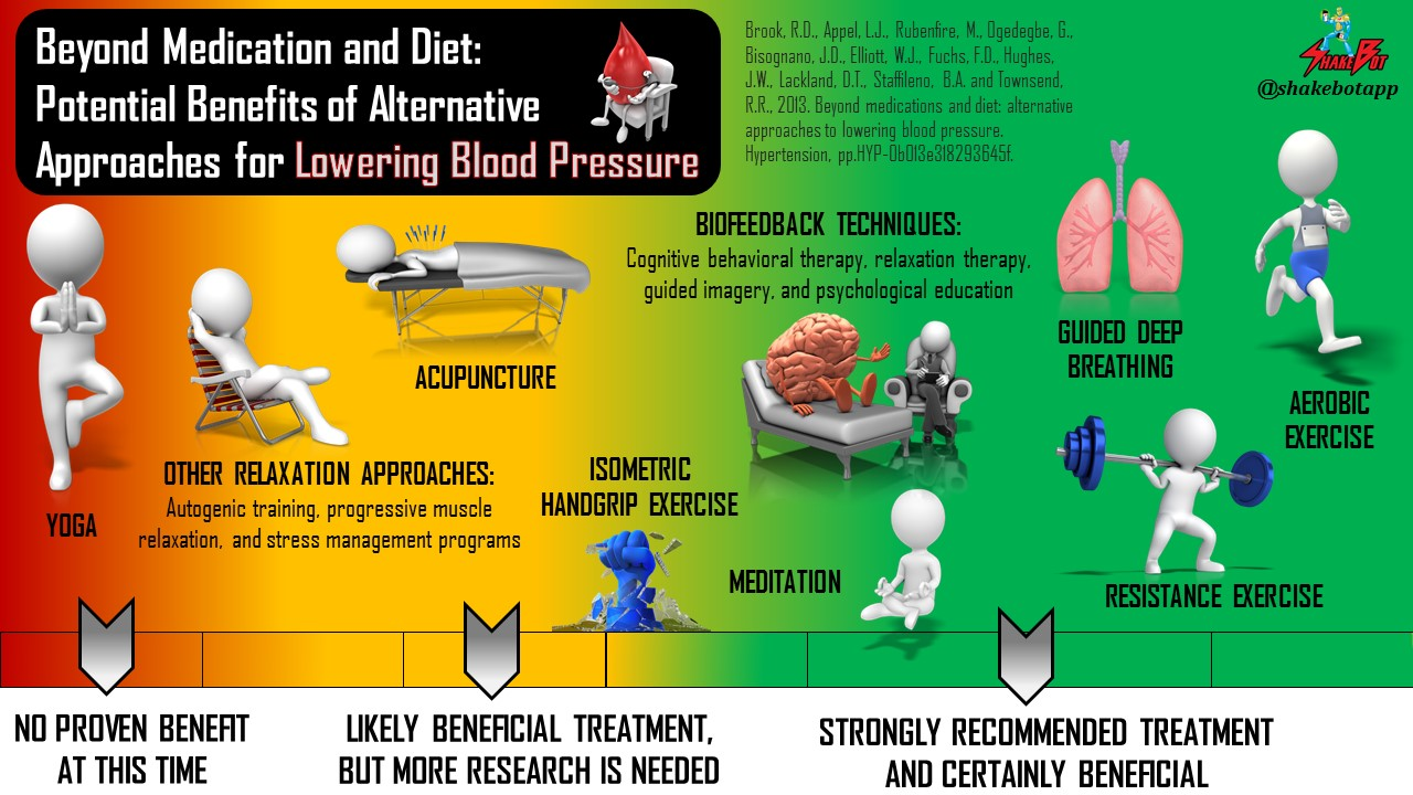 Alternative Approaches for Lowering Blood Pressure