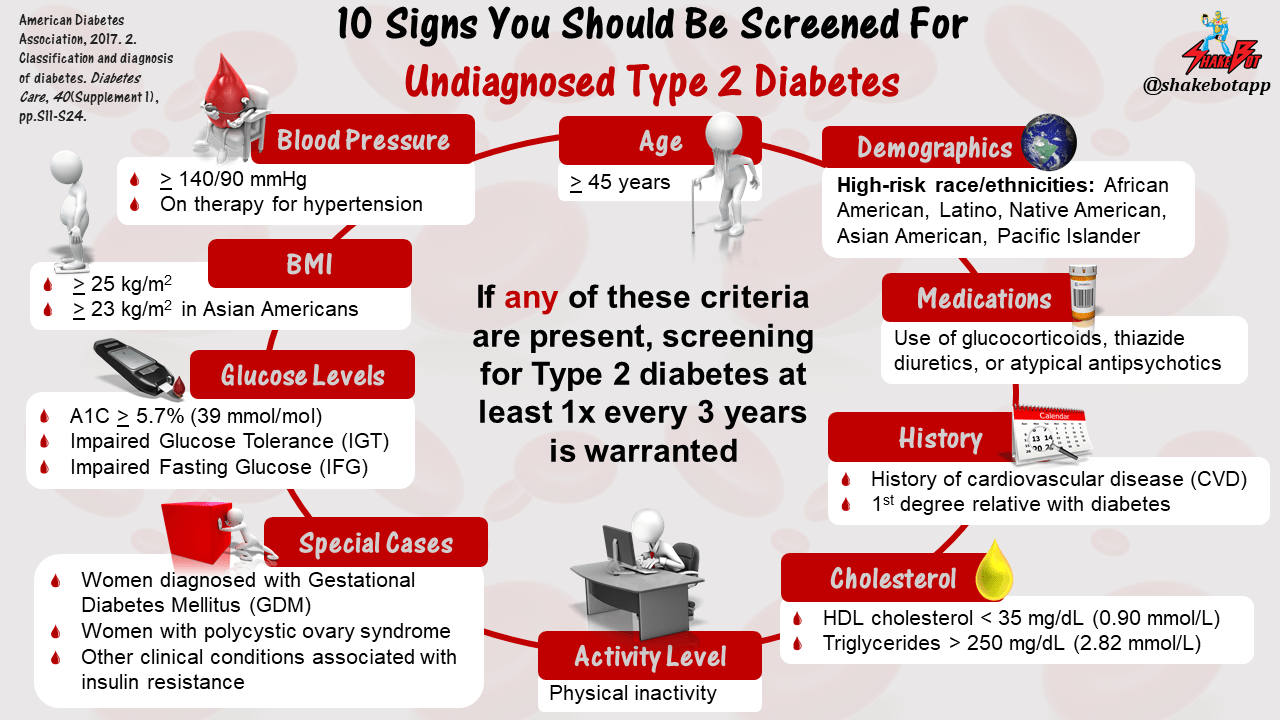 These Are 10 Signs You Should be Screened for Diabetes Mellitus, The American Diabetes Association Says