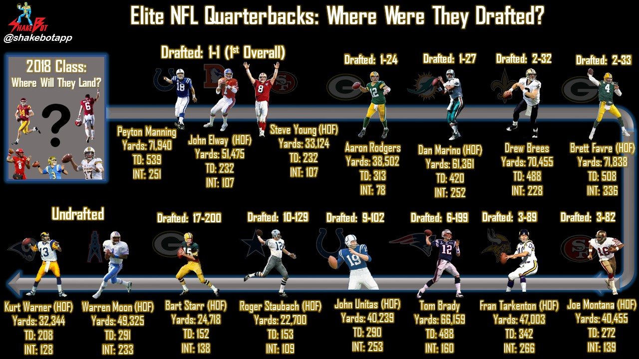 NFL Elite Quarterback Comparison: Where They Were Drafted