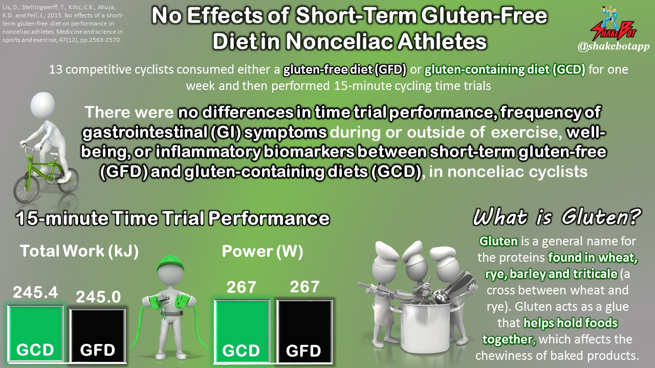 Short-Term Gluten-Free Diet Has No Performance Effects in Nonceliac Cyclists