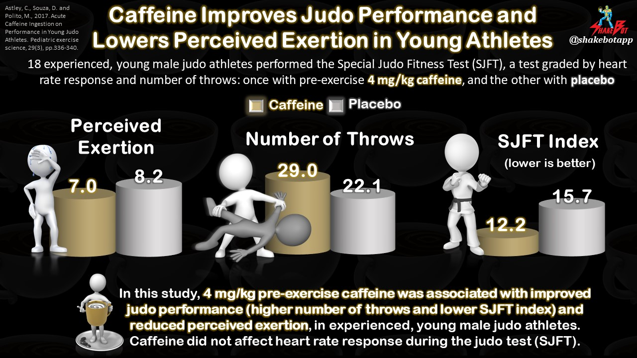 Caffeine Improves Performance in Combat Athletes