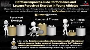 Caffeine Improves Performance in Combat Athletes