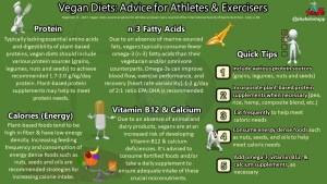Practical Advice for Athletes and Exercisers Consuming Vegan Diets