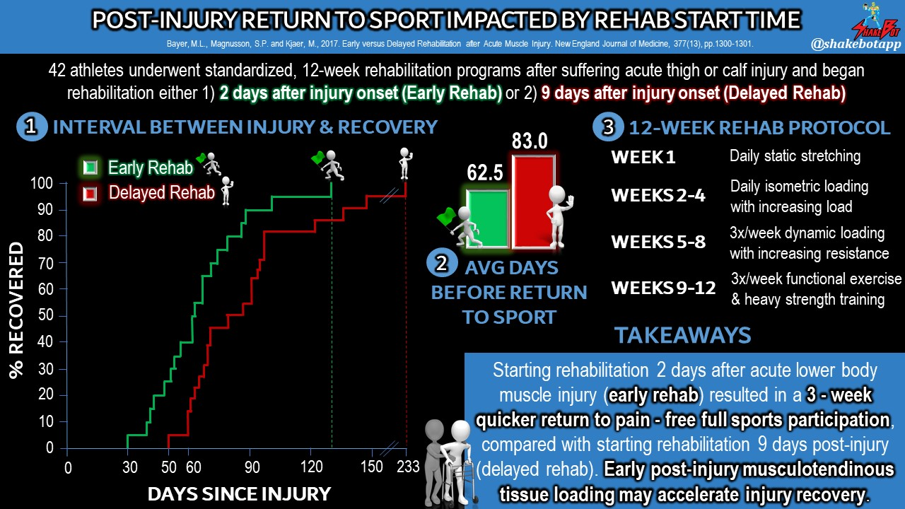 Beginning Post-Injury Rehabilitation Sooner, Rather than Later, Accelerates Return to Pain-Free Sport Participation in Athletes
