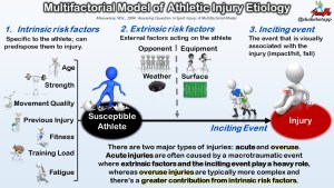How Injury Occurs in Sport: A Multifactorial Model