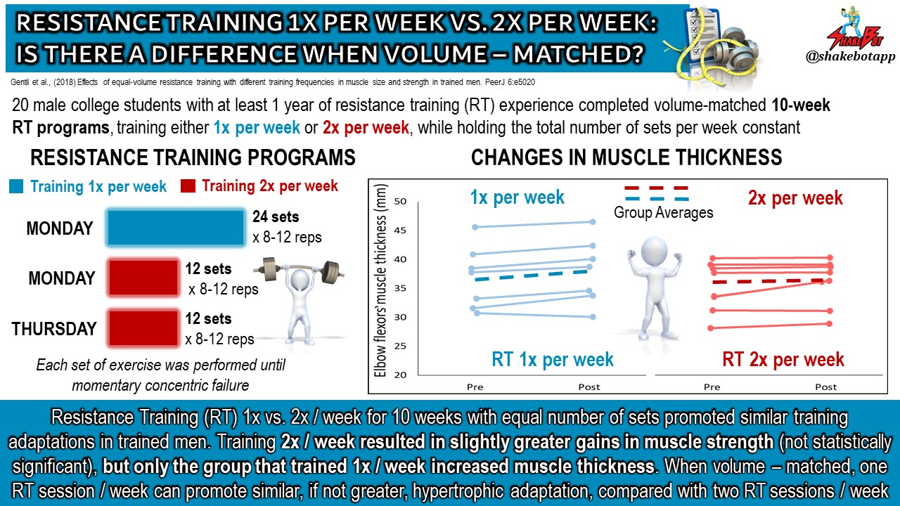 Resistance Training 1x vs. 2x per Week: What's the Difference?