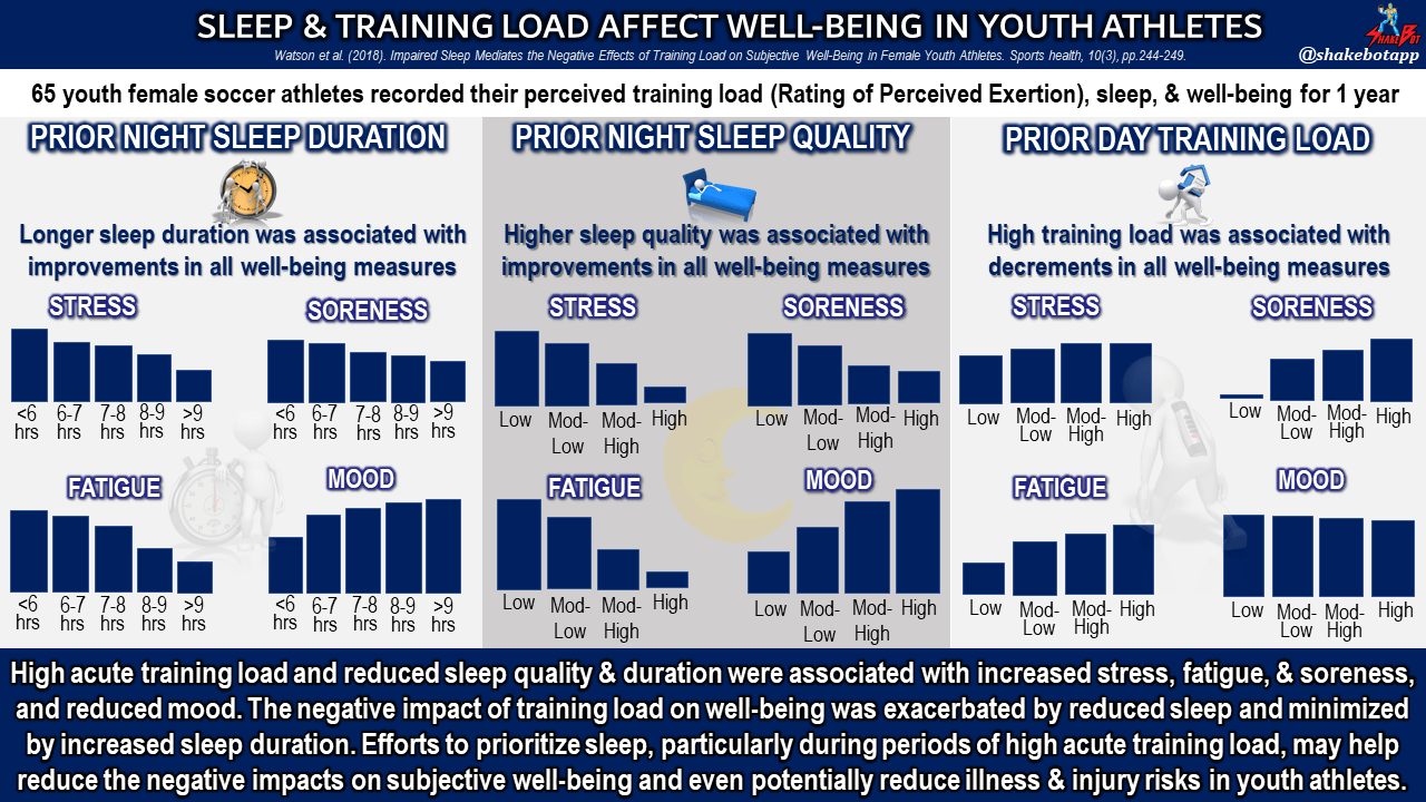 Prior Night's Sleep and Training Load Impact Perceived Well-Being the Next Day in Young Athletes
