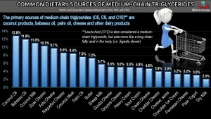 Supplement Review: Medium-Chain Triglycerides (MCTs) and MCT Oil